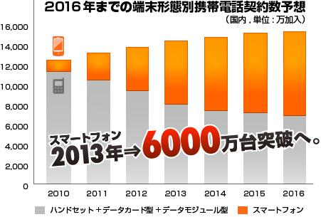 スマートフォン2013⇒6000万大突破へ。