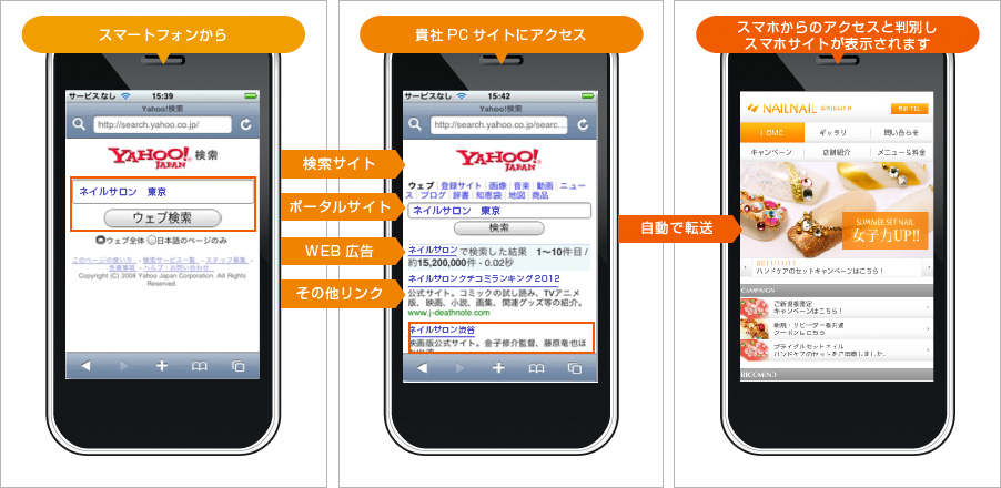 スマートフォンから⇒貴社PCサイトにアクセス⇒スマホからのアクセスと判別しスマホサイトが表示されます